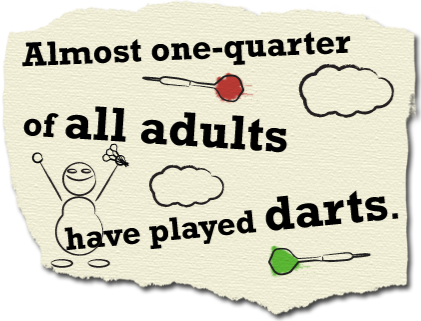Almost one-quarter of all adults have played darts
